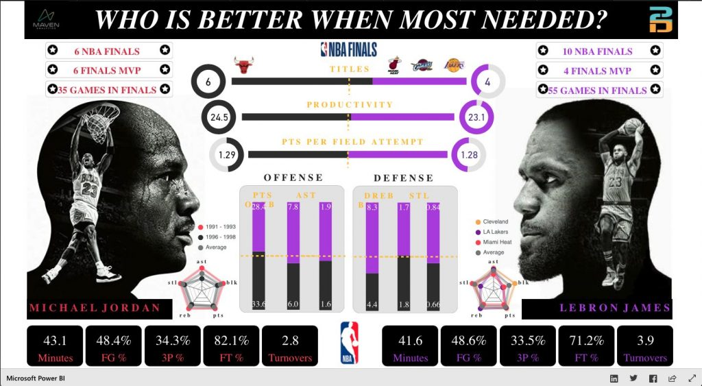 Who is the greatest basketball player of all time The answer lies in the data